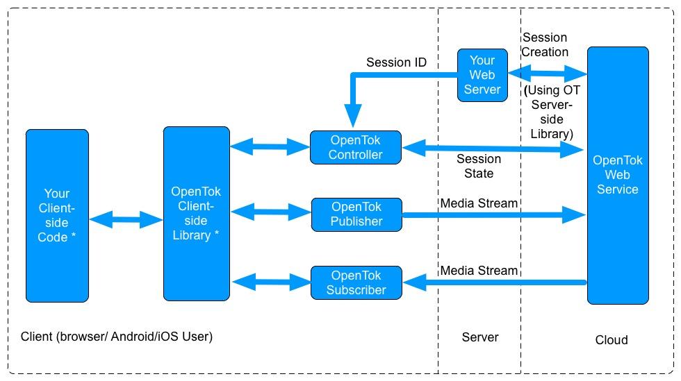 OpenTok for WebRTC | Krify