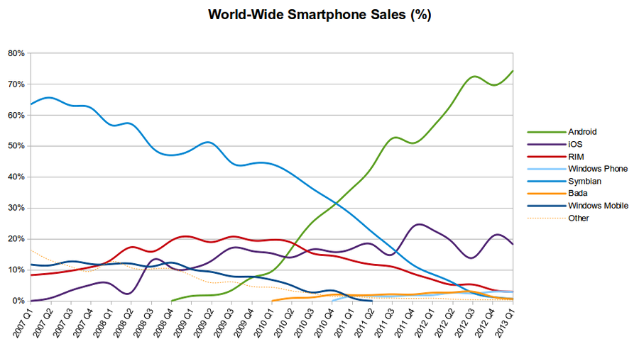 World Wide Smartphone Sales Share now 10 times high in 2015 #END