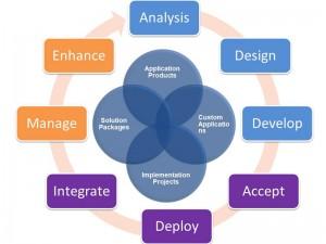 enterprise-apps 3