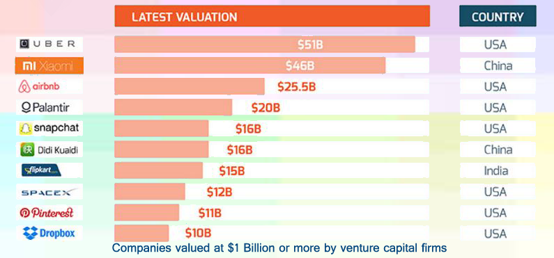 The prime billion dollar startups