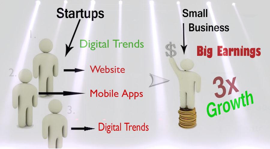 Startups to Small Businesses