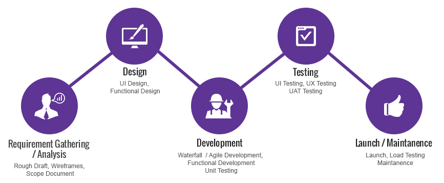 FuGenX-App-Development-Process