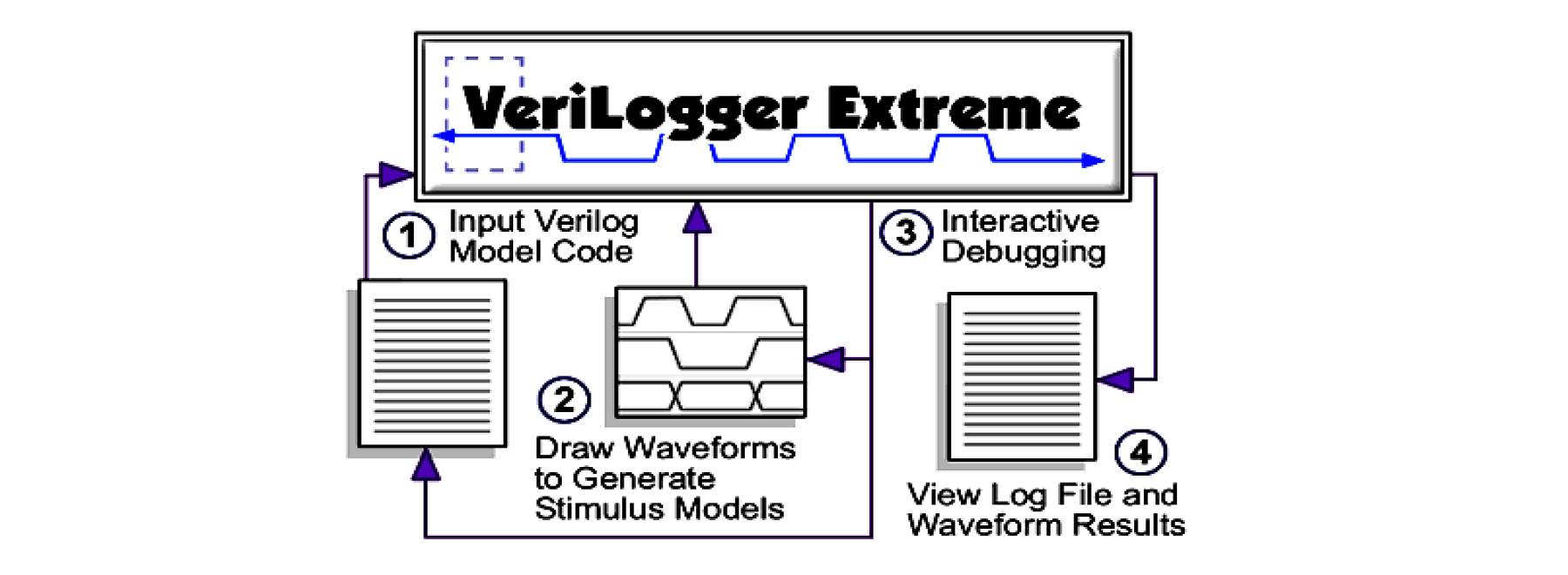 high performance compiled-code Verilog 2001 simulator