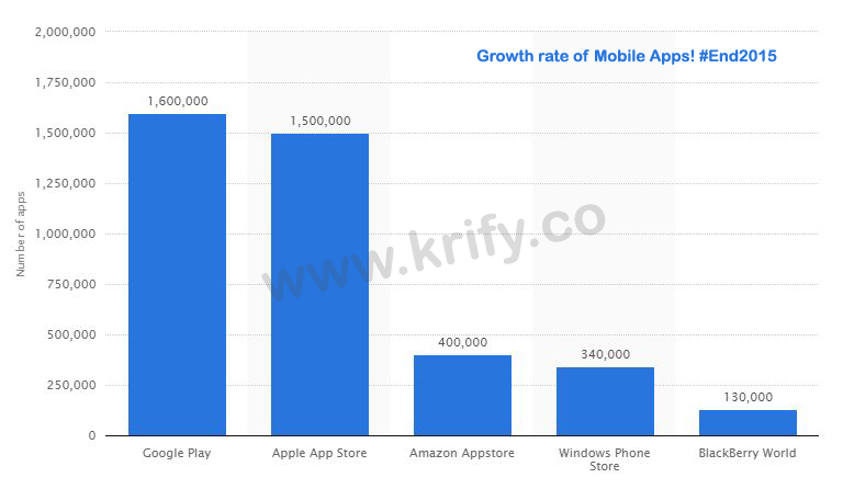 Mobile Apps Growth Rate2016