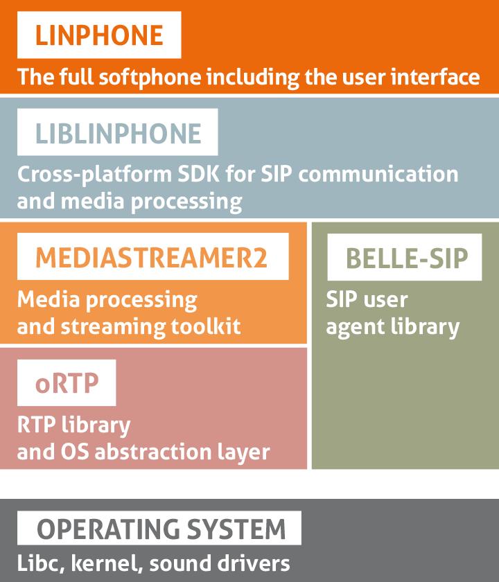 linphone 3