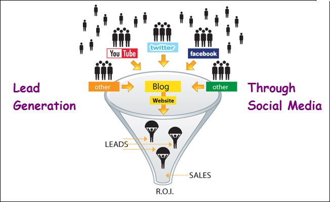 how to use social media for lead generation