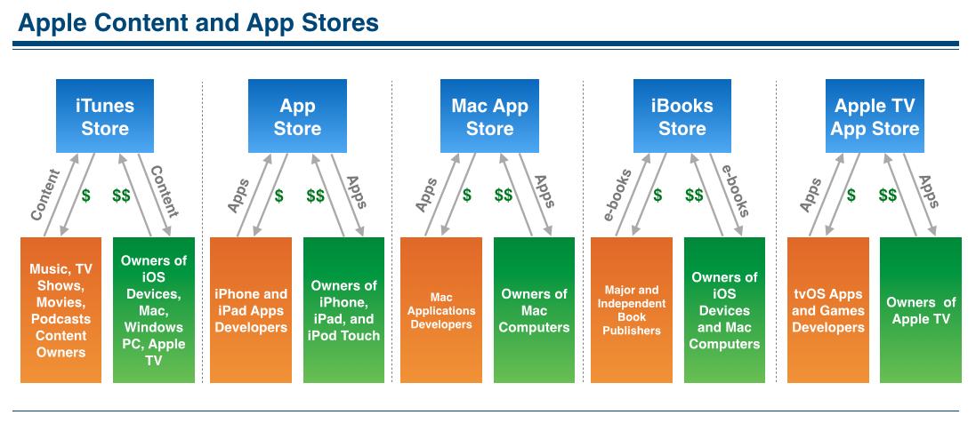 Apple App Stores