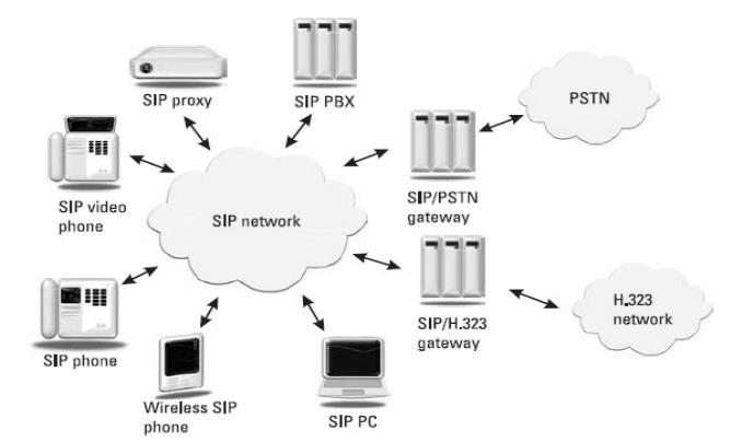 sip-gateways