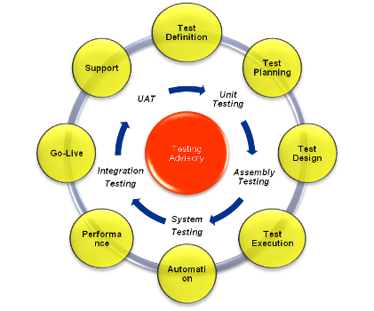 whole life cycle costing dissertation meaning