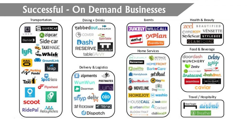 On Demand Businesses