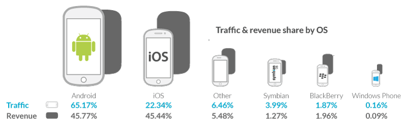 iOS and Android sharesi advertising-android-v-ios-0