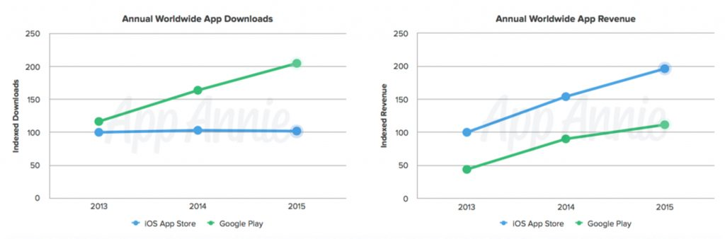 Appstore and Play store revenue