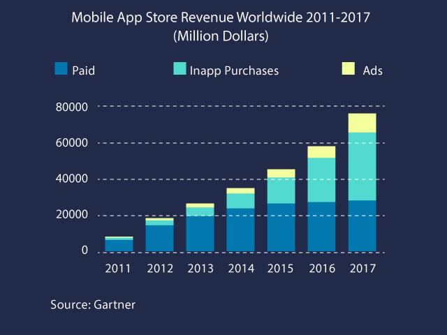mobile app store revenue