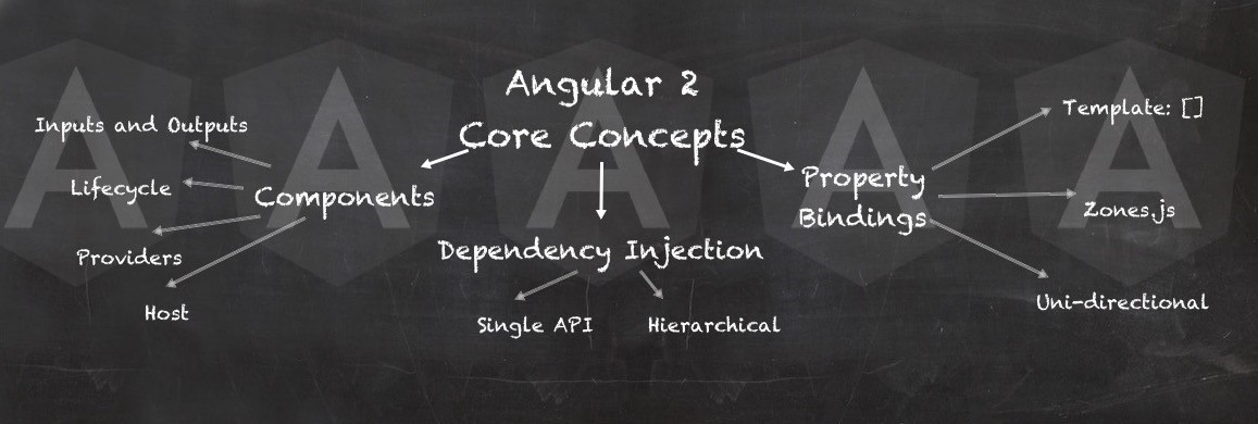 Angular 2 core concept