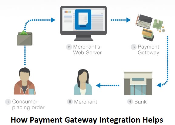 how payment gateway integration works and helps