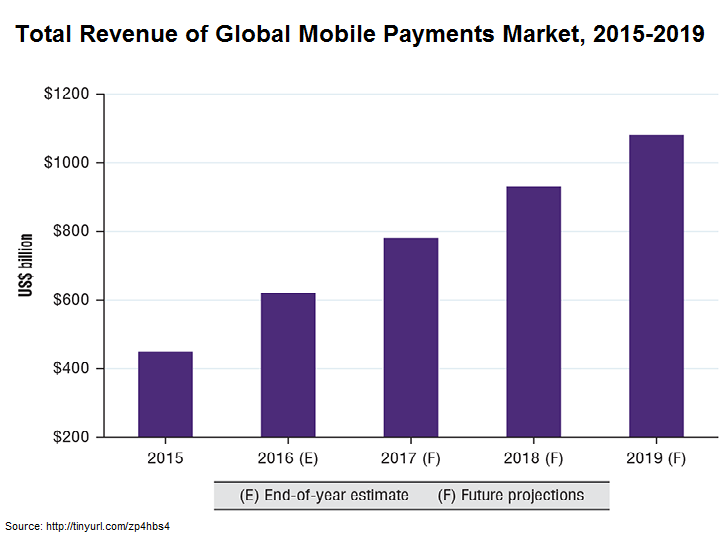 mobile payment prediction statistics