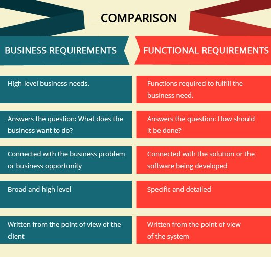 Why Business Requirement Document Is Important For Web & Mobile