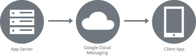 GCM VS FCM - Server and Mobile Client Apps | Krify