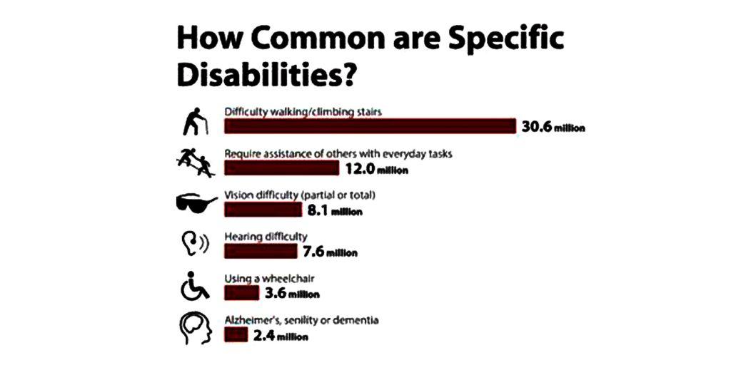 Accessibility Statics