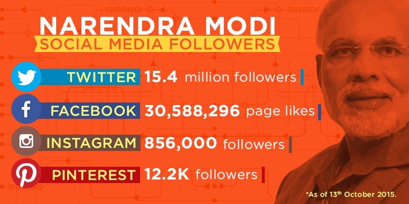 Minister Narendra Modi - Social Media