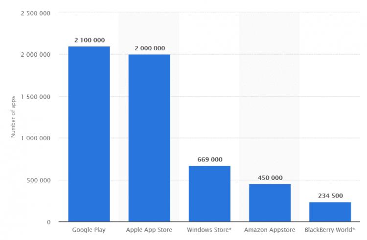 Best Mobile App Development Programming Languages   Krify