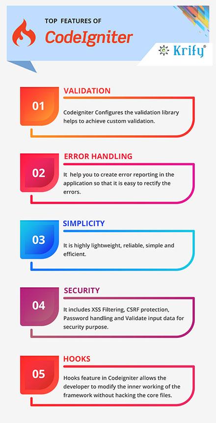 CodeIgniter Features