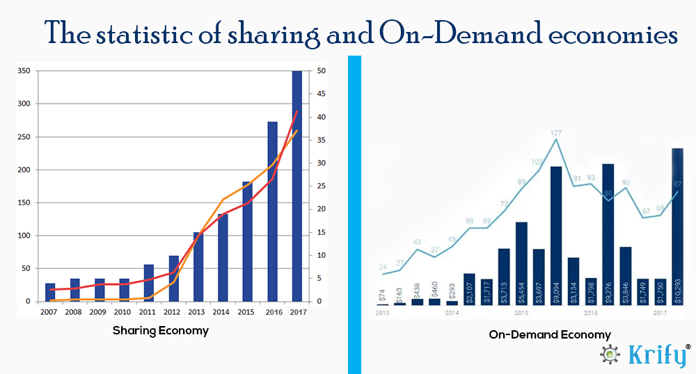 Sharing and on demand statistics