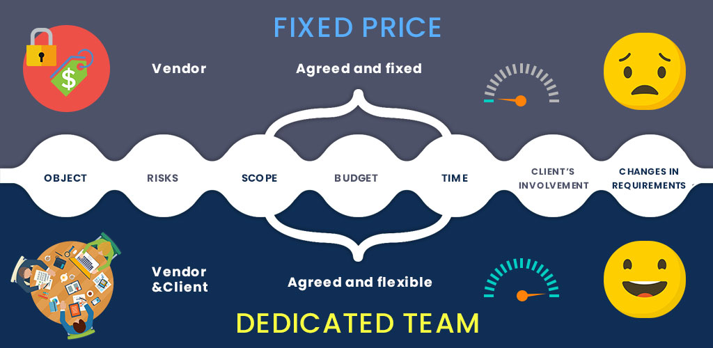 dedicated vs fixed price