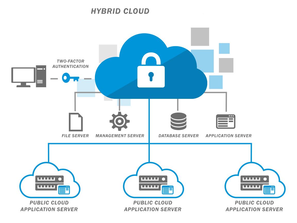 Cloud Server Based Development
