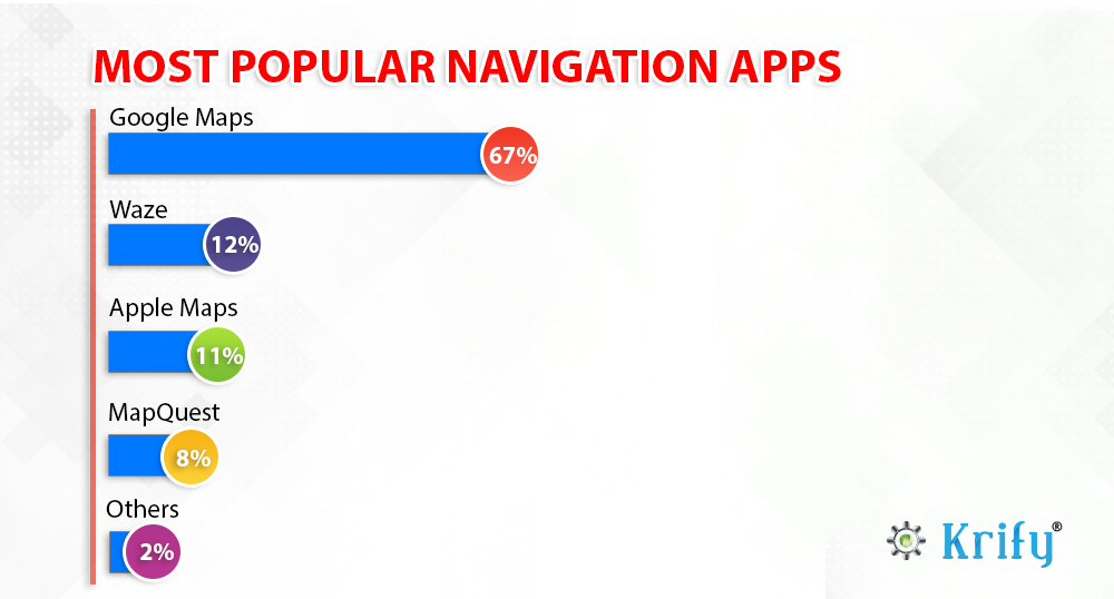 Basic features of a native GPS navigation app