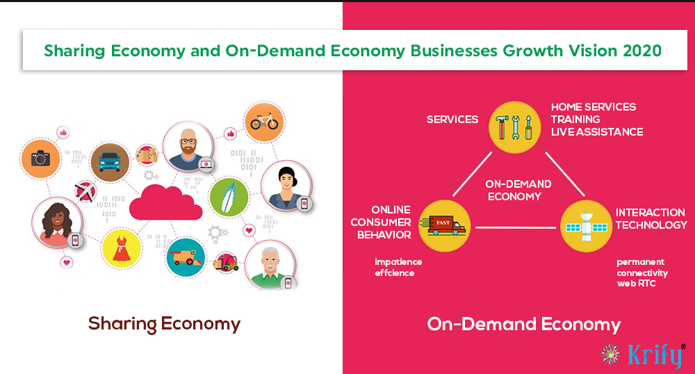 sharing and on demand economies