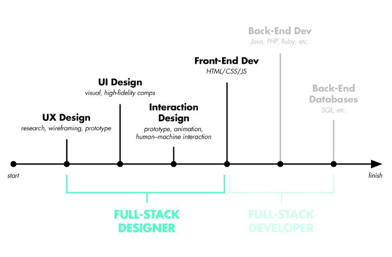 Full Stack Designer - Developer