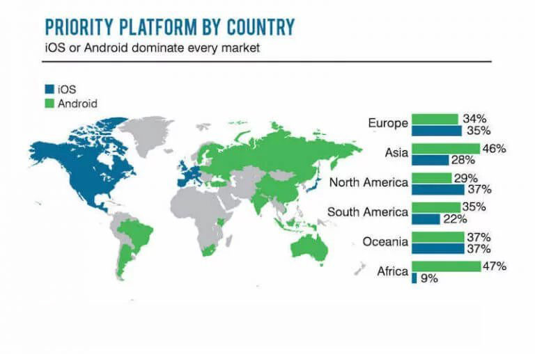 Priority platform by country