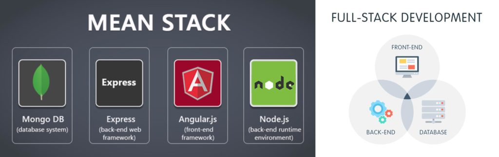 MEAN Stack Vs Full Stack Developments