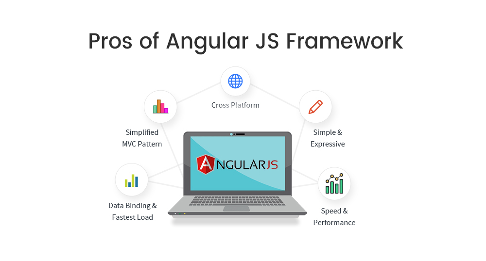 pros of Angular JS