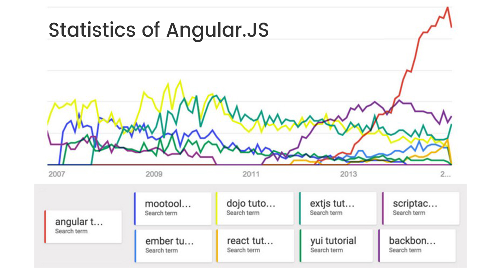 statistics of Angular JS