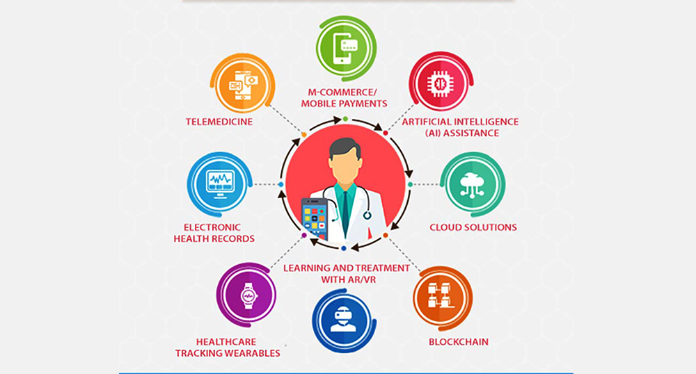 HealthCare Technology Profiles