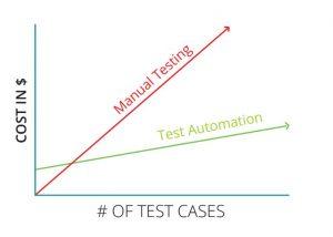 ROI of testing