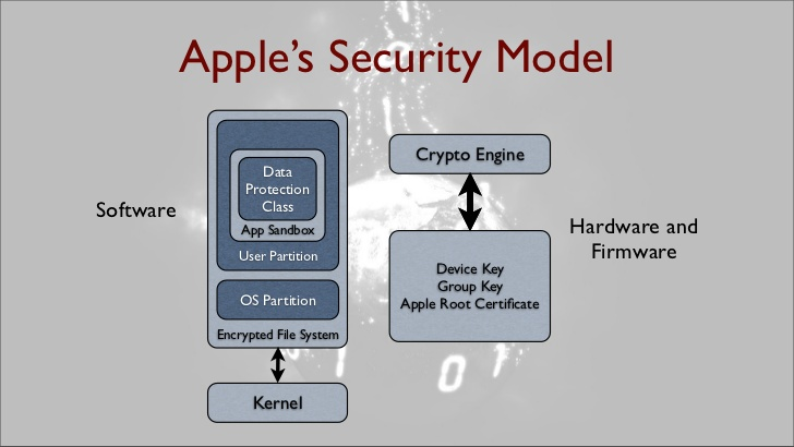 apples-security-model