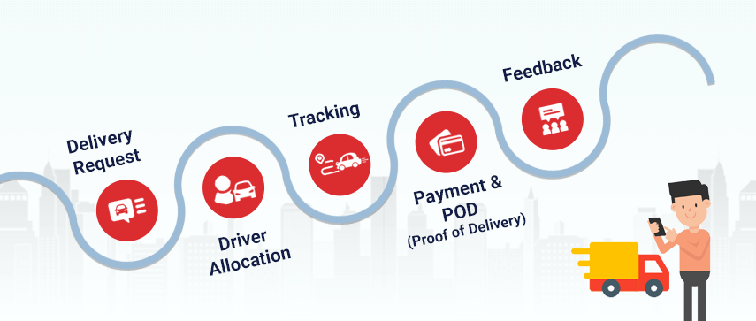 how-on-demand-delivery-app-works