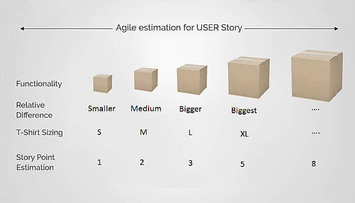 reasons for agile