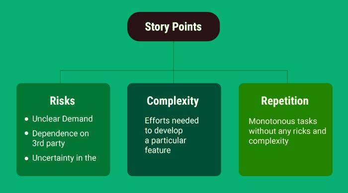 story points