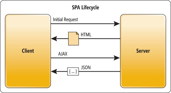 SPA-Lifecycle