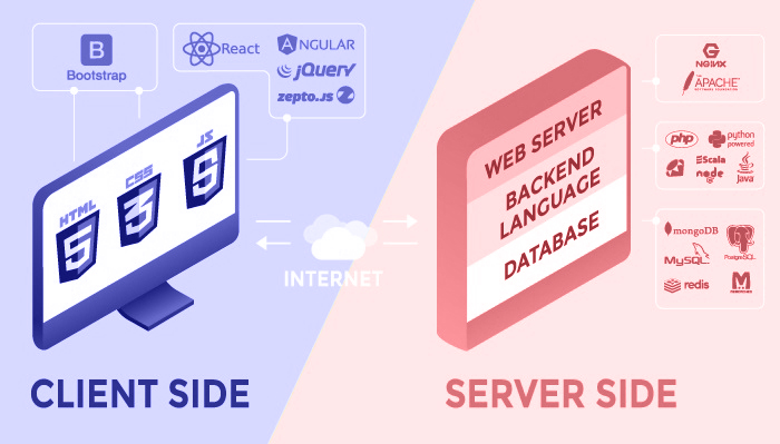 Client and server side programming