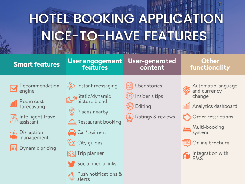 featured of hotel booking app