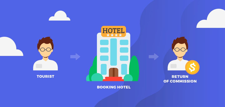 hotel-booking-website-business-model