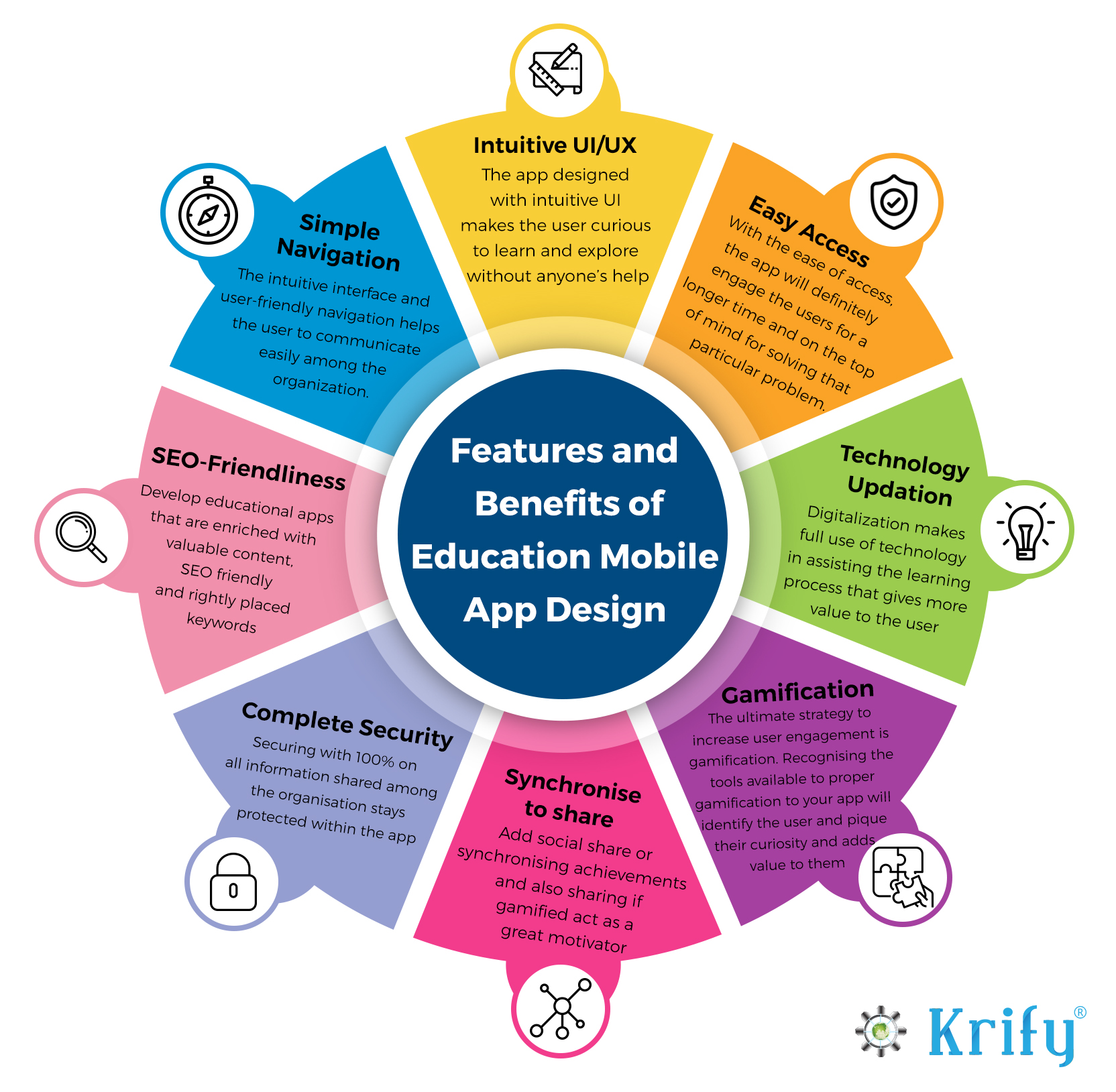 Benefits and features of basic educational app