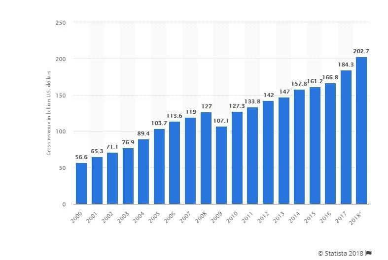 Statistics for logistics and transportation