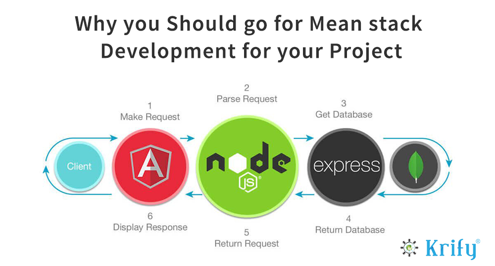 Why Should You Go For Mean Stack Development For Your Project