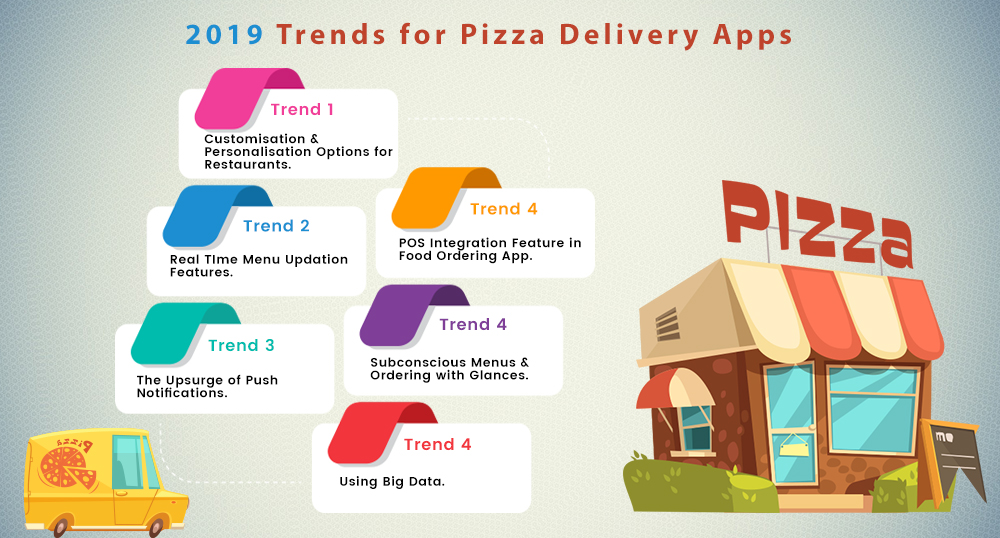 Trends for pizza delivery apps